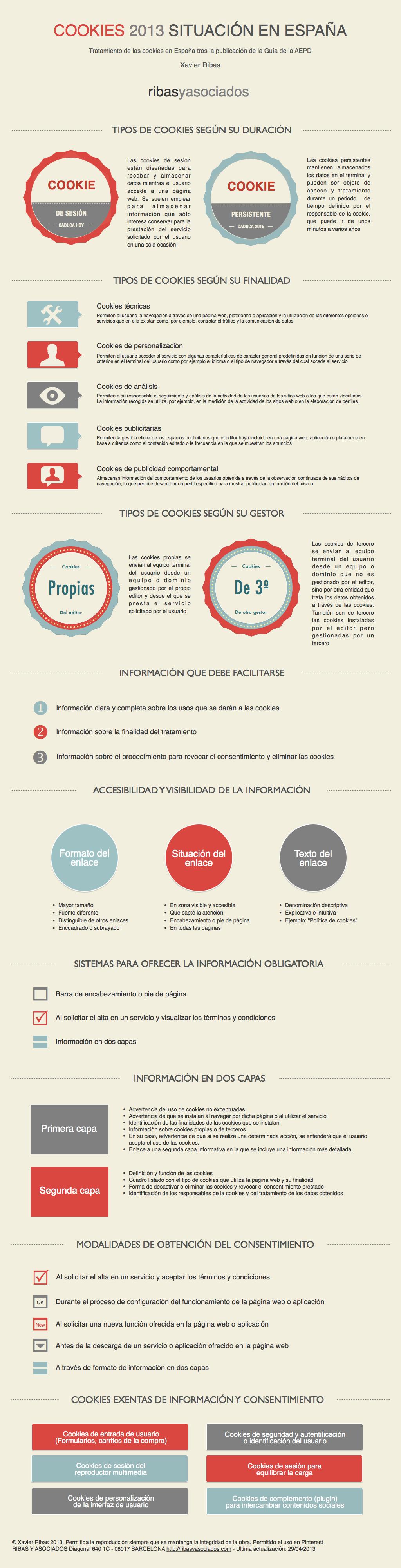 Infografía resumen de la Guía sobre el uso de cookies de la Agencia Española de Protección de Datos - Xavier Ribas