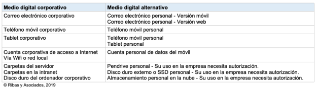 Tabla de alternativas de comunicación personal